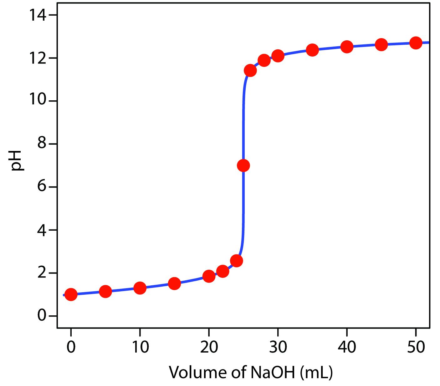Titration Curve #1